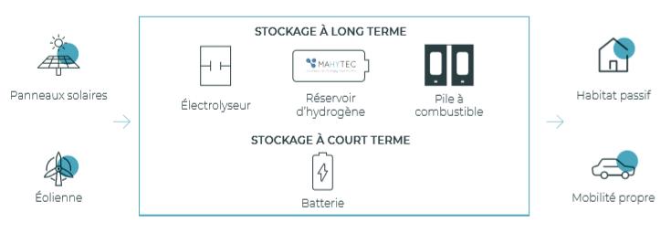 Stockage électricité : Schéma MAHYTEC de stockage hydrogène